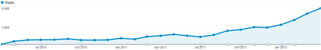 As3GameGears - Visitors Overview from 2010 to 2012