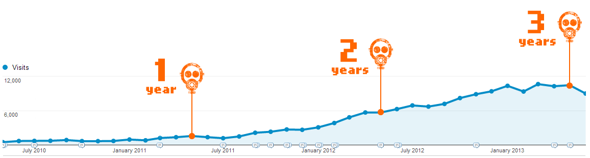 growing_chart_3years