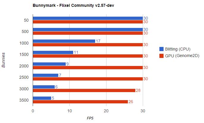 Bunnymark - Flixel Community v2.57-dev